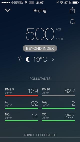 Sandsturm Beijing Luft-Werte